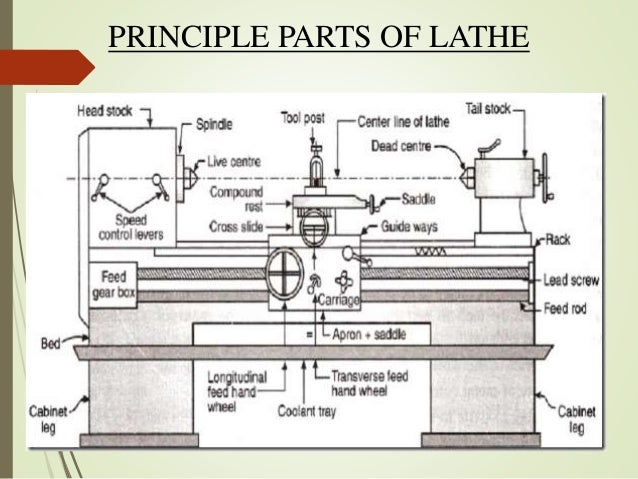 principle of lathe machine rh slideshare net