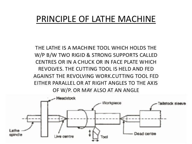 PRINCIPLE OF LATHE MACHINE THE LATHE IS A MACHINE TOOL WHICH HOLDS THE W/P B/W TWO RIGID & STRONG SUPPORTS CALLED CENTRES ...