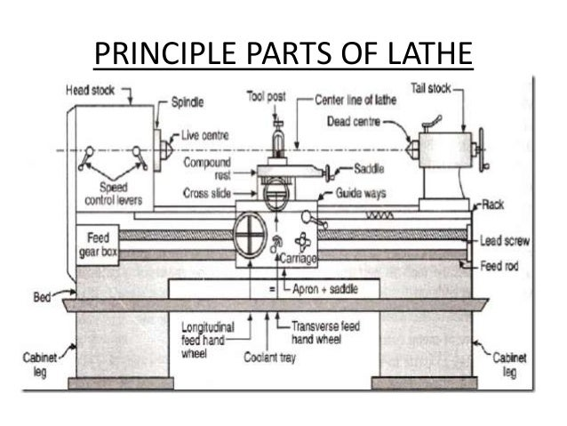 Presentation on lathe machine ccuart Image collections