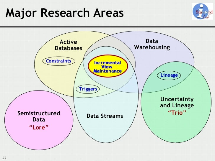 data warehousing research papers pdf Find the latest data warehousing white papers and case studies from leading experts browse through the directory of free data warehousing publications.