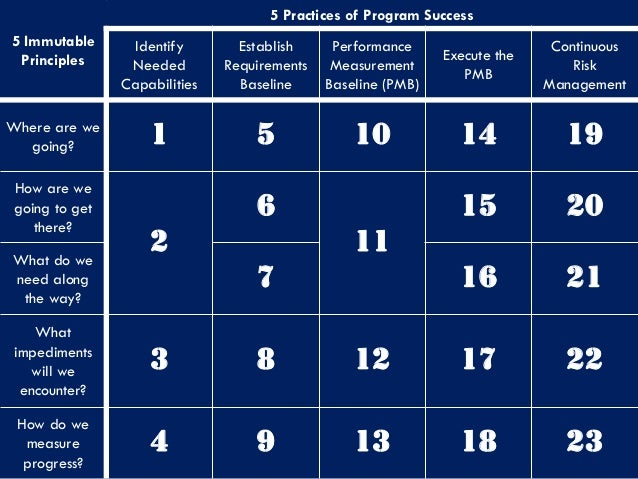 management based principles Iso 9001:2015 includes an annex a that introduces the seven quality management principles upon which the revised standard is based the annex provides a statement describing each principle and a rationale explaining why an organization should address the principle.