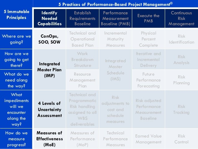 5 Immutable Principles 5 Practices of Performance-Based Project Management® Identify Needed Capabilities Establish Require...