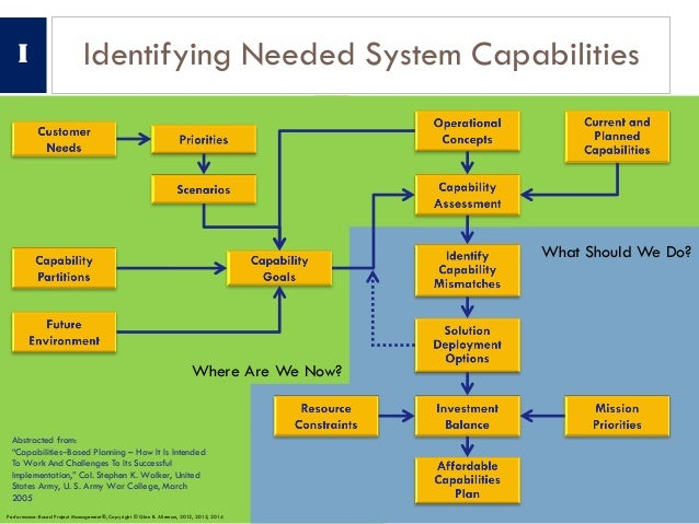 """What Should We Do? Where Are We Now? Identifying Needed System Capabilities Abstracted from: """"Capabilities‒Based Planning ..."""