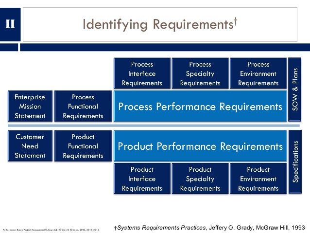 Identifying Requirements† †Systems Requirements Practices, Jeffery O. Grady, McGraw Hill, 1993Performance-Based Project Ma...
