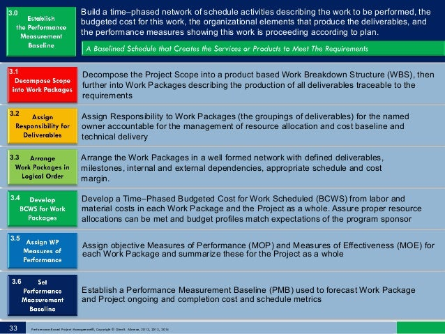 Build a time–phased network of schedule activities describing the work to be performed, the budgeted cost for this work, t...