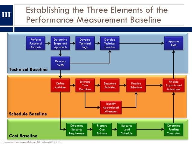 Establishing the Three Elements of the Performance Measurement Baseline Cost Baseline Schedule Baseline Technical Baseline...
