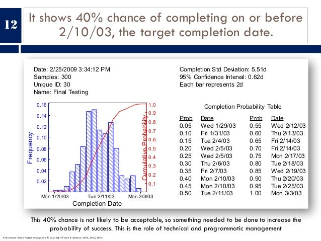 It shows 40% chance of completing on or before 2/10/03, the target completion date. Date: 2/25/2009 3:34:12 PM Samples: 30...