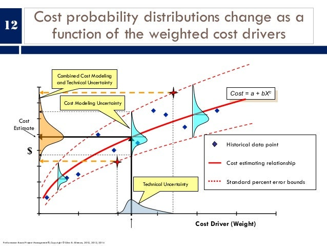 Cost probability distributions change as a function of the weighted cost drivers 12 $ Cost Driver (Weight) Cost = a + bXc ...