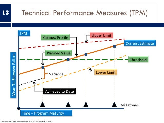 Technical Performance Measures (TPM)13 Variance PlannedValue PlannedProfile CurrentEstimate Milestones Threshold Upper...