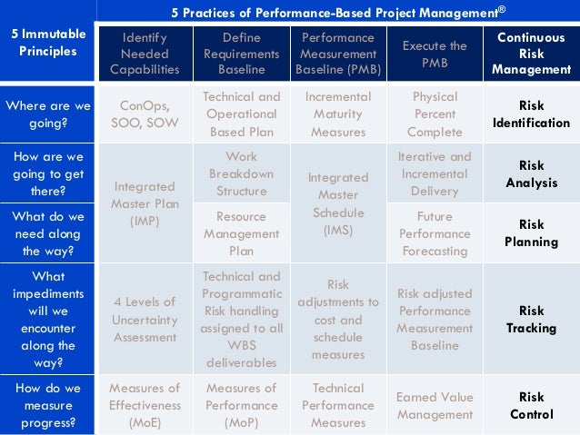 5 Immutable Principles 5 Practices of Performance-Based Project Management® Identify Needed Capabilities Define Requiremen...