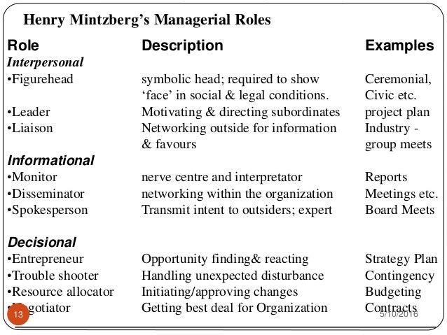 essay on managerial roles This essay discusses mintzberg's managerial roles and their importance in an organization.