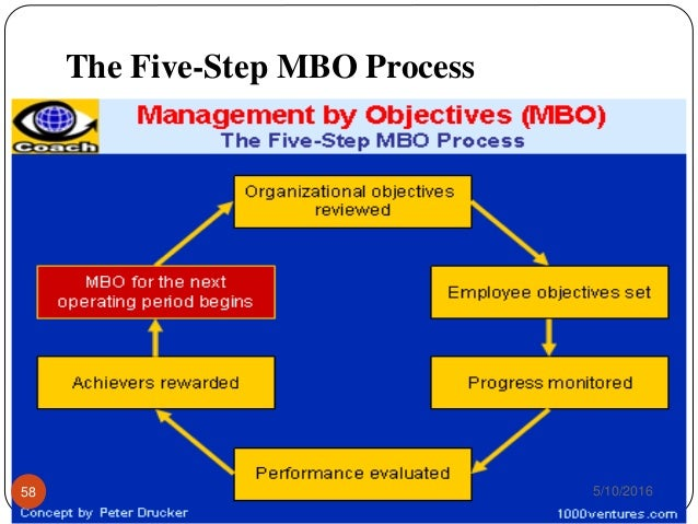 Management By Objectives - MBO