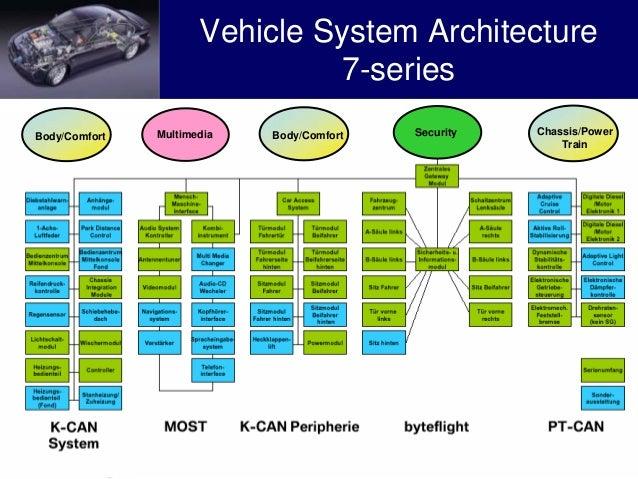 Principles Of A Vehicle Infotainment Platform Hans