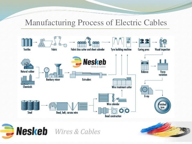 Cable Wire Manufacturing Process - All Wiring Diagram And Wire ...