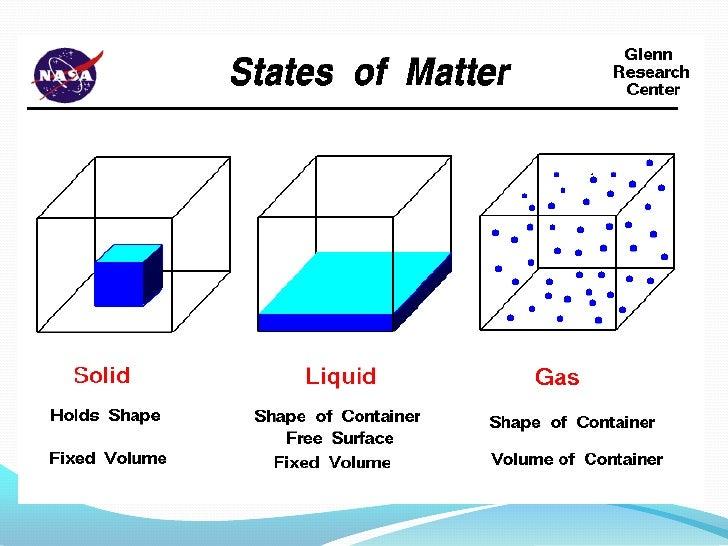 Three States Of Matter Venn Diagram Comparing Electrical Work