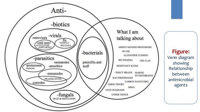 venn diagram of synthetic and natural