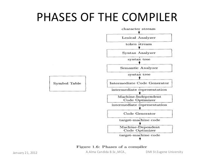 phases of compiler Conversion of code from high-level into machine level language includes multiple phases let's check, what are the 6 phases of compiler with example.