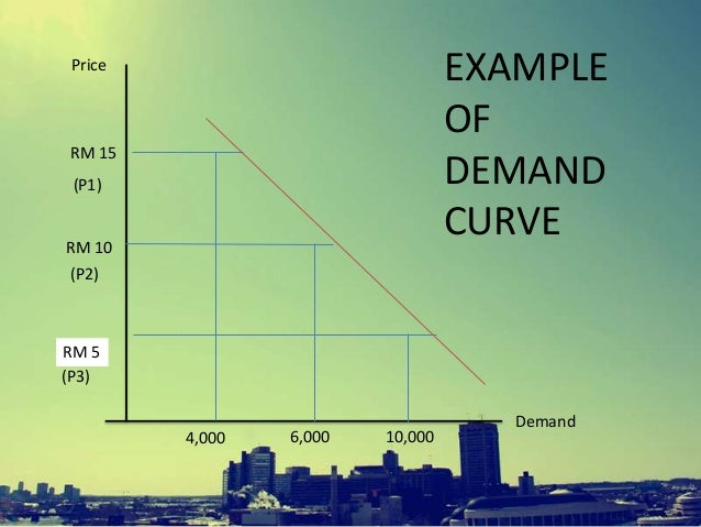 description of the demand and supply model and relationship between each other For many purposes it is convenient to describe the demand and supply curves in   each curve or function can then be described by only two parameters   marshall, is that in which the difference between the demand price and the  supply price,  another approach to the problem of the equilibrium of demand  and supply,.