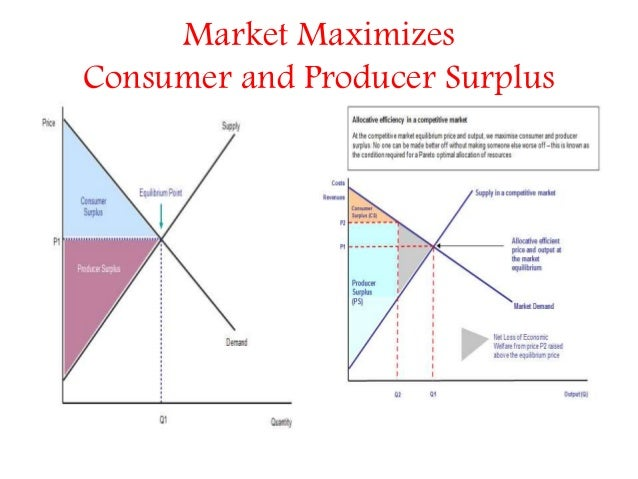 An introduction to the price mechanism and economics
