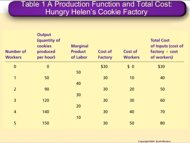 cost of production This acquisition cost may be the sum of the cost of production as incurred by the original producer, and further costs of transaction as incurred by the acquirer over and above the price paid to the producer usually, the price also includes a mark-up for profit over the cost of production.