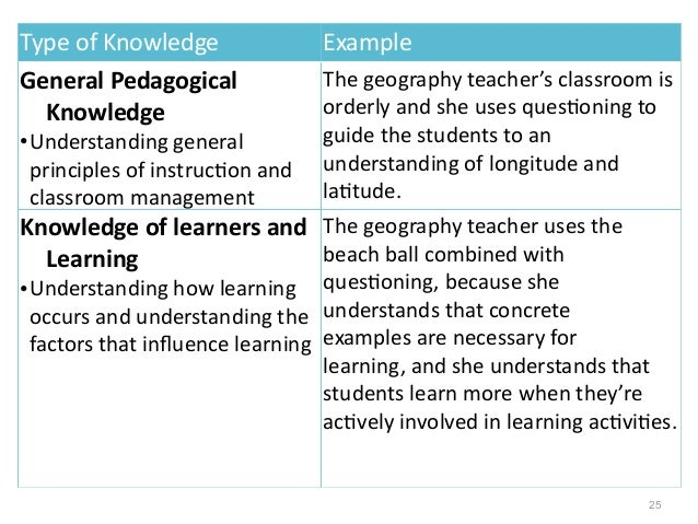 Teachers' knowledge and pedagogical content knowledge ppt video.