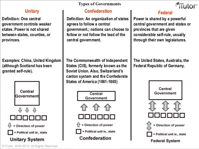 Differences in Unitary, Confederate and Federal Forms of Government