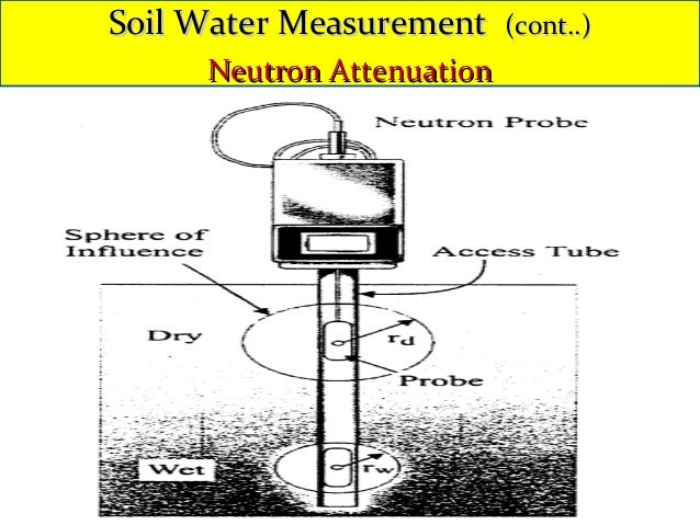 Principles Of Irrigation By Dr Thomas Abraham Course Code