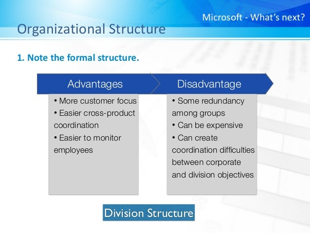 principles of management microsoft Principles of management essaysmanagement is a set of activities directed at an organization management is a set of activities directed at an organization's resources with the aim of achieving organizational goals in an efficient and effective manner.