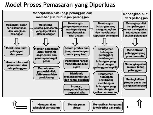Mengelola Informasi Pemasaran - Bab 4 Prinsip-prinsip Pemasaran Kotler Armstrong Slide 2