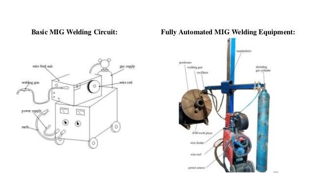 principles of mig welding technology ppt rh slideshare net Gas Metal Arc Welding Gun Diagram mig welding machine circuit diagram