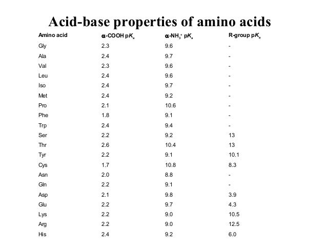 What is the pKa of amino acid?