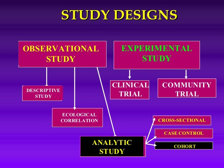 "what is study design in research methodology Originally answered: what is the difference between method and methodology in academic reading and academic research terms adding the suffix -ology means ""the study of"" so a method could be called ""one technique or action sequence"" but a methodology is more like an entire school or discipline for solving complex matters or issues."