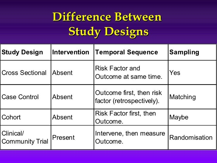 main difference between cohort and case control study Analytical observational studies include casecontrol studies, cohort studies and some population (cross-sectional) studies these studies all include matched groups of subjects and assess of associations between exposures and outcomes.