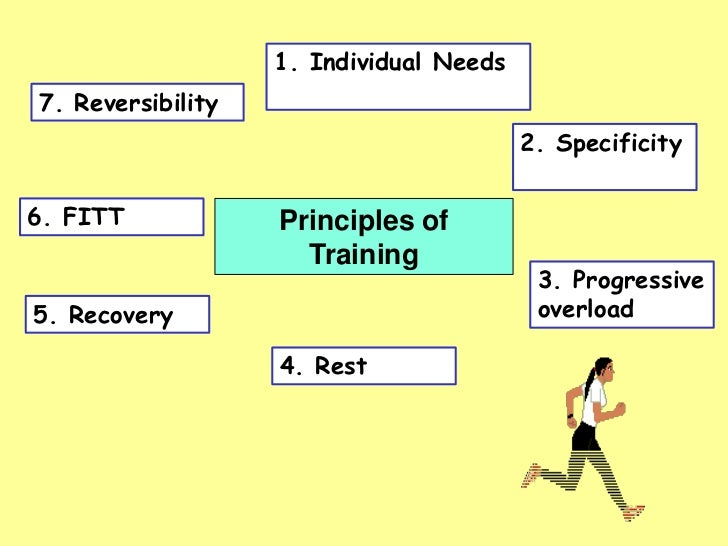 Principles of training – Fitt Principle Worksheet