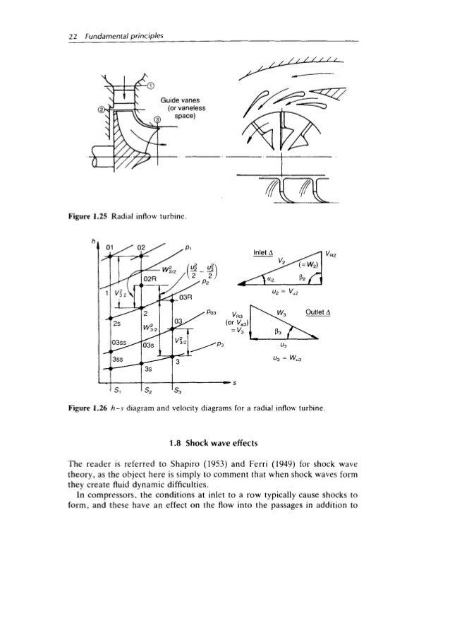 principles of turbomachinery 36