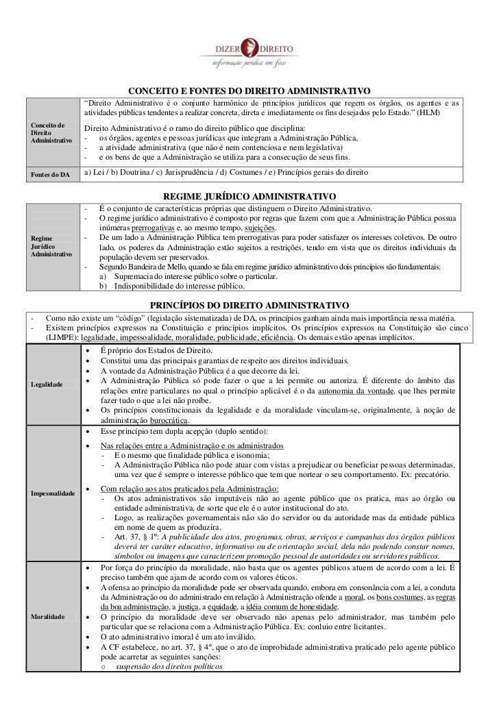 """CONCEITO E FONTES DO DIREITO ADMINISTRATIVO                 """"Direito Administrativo é o conjunto harmônico de princípios j..."""
