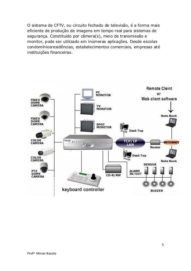 5 Profª Mirian Bazote O sistema de CFTV, ou circuito fechado de televisão, é a forma mais eficiente de produção de imagens...