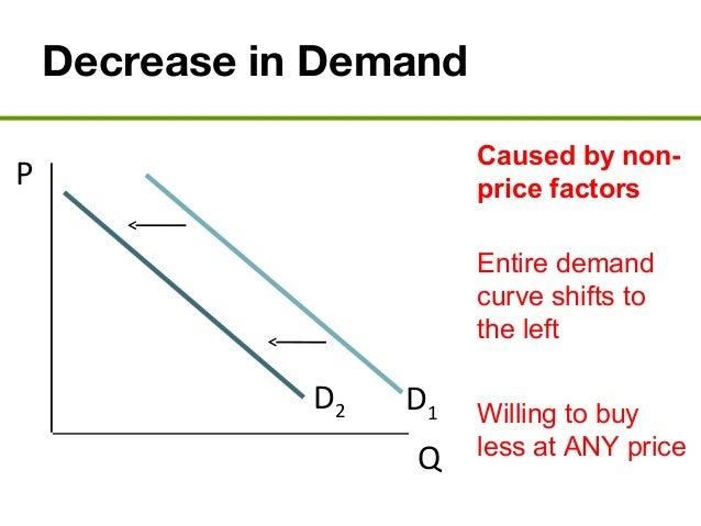 Image result for decrease in demand curve