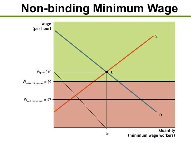 non binding minimum wage