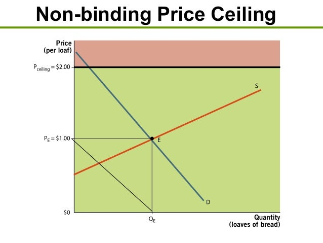 Non Binding Price Ceiling ...