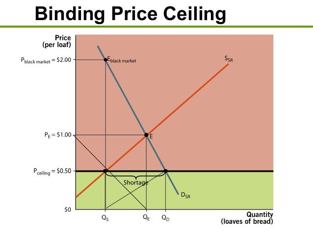 Nice Non Binding Price Ceiling; 9.