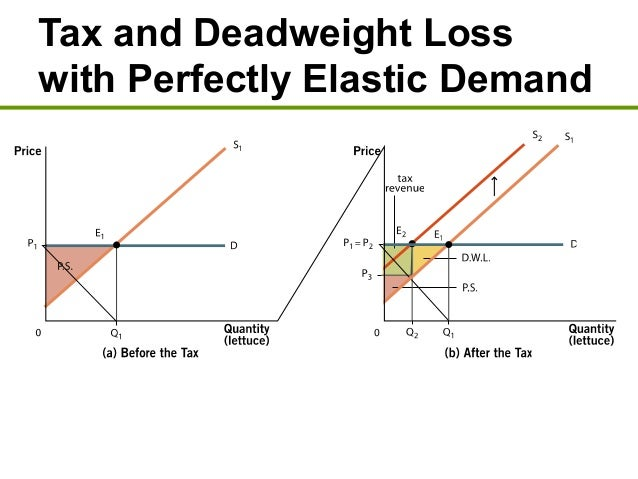deadweight loss monopoly tax incidence