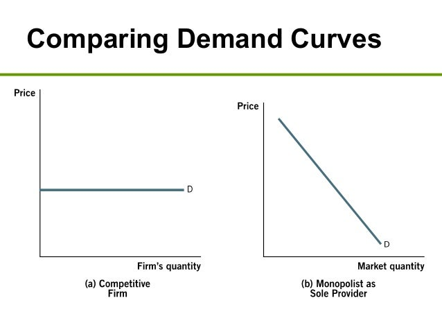 How do market structures determine the pricing decisions of businesses?