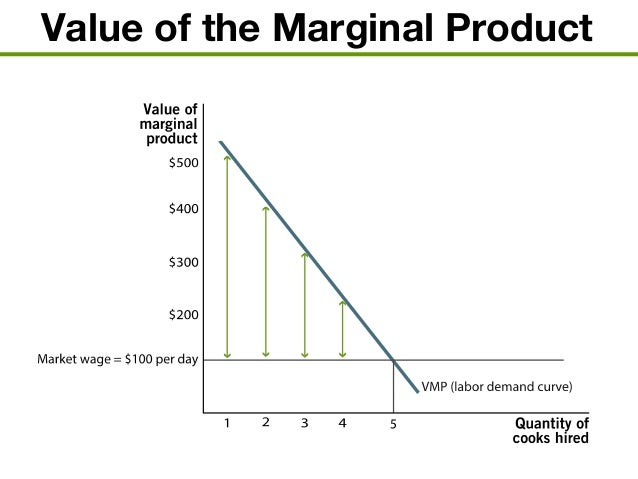 how to find marginal revenue product of a worker