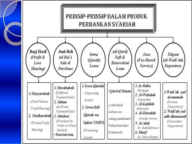 prinsip dasar perbankan syariah Prinsip dasar operasional perbankan syariah 1 fungsi dasar bank sebagai suatu lembaga keuangan bank mempunyai fungsi sebagai kegiatan funding maupun financing atau.