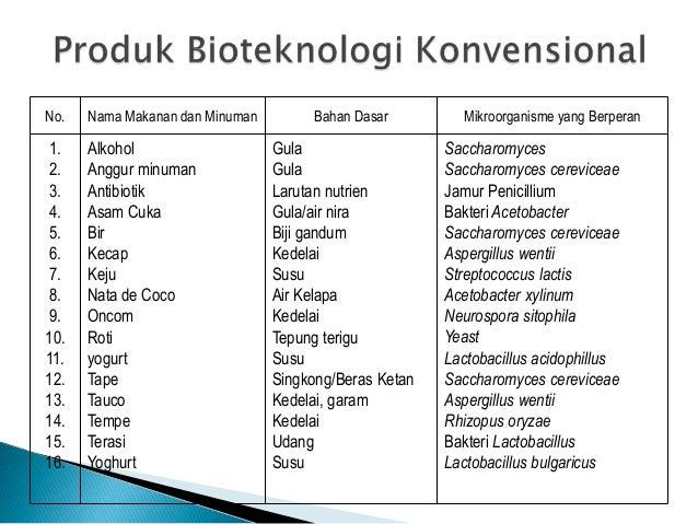 Prinsip dasar dan jenis jenis bioteknologi