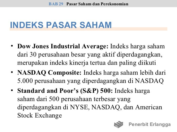 Opsi saham yang paling aktif diperdagangkan