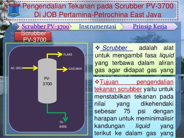 Prinsip kerja sistem pengendalian tekanan pada scrubber pv ...