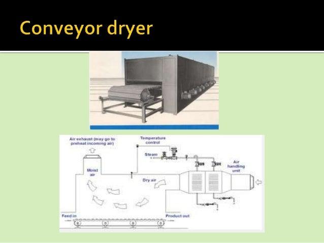   Ekstrusidapat didefinisikan sebagai proses memaksa bahan dipompa melalui bukaan terbatas.