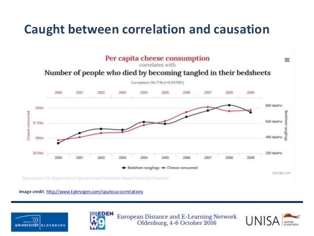 Caught between correlation and causation Image credit: http://www.tylervigen.com/spurious-correlations